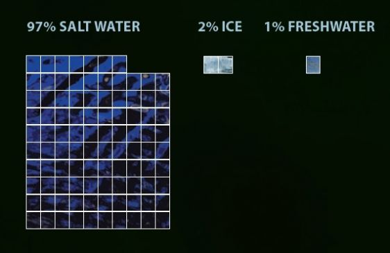 Of the earth's water supply, 97 per cent is salt water, 2 per cent is ice and 1 per cent is fresh water