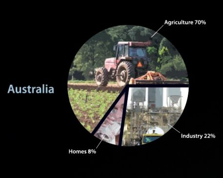 70 per cent of Australia's water is used for agriculture, while 22 per cent is used for industry and 8 percent for households