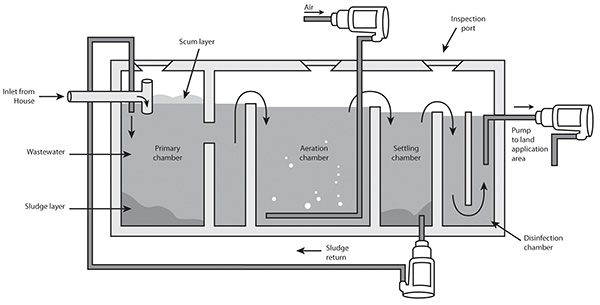 Water Treatment System : Aerated wastewater treatment systems awts waternsw