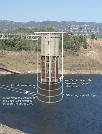 CWP intake tower diagram