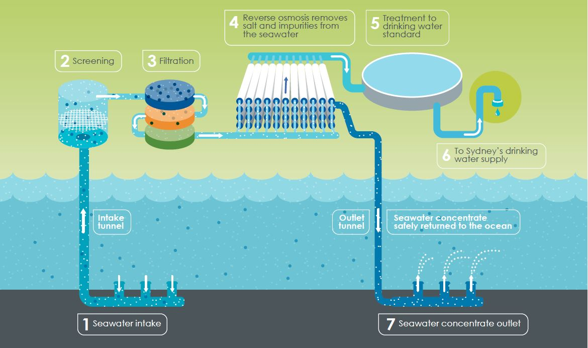 How Desal works
