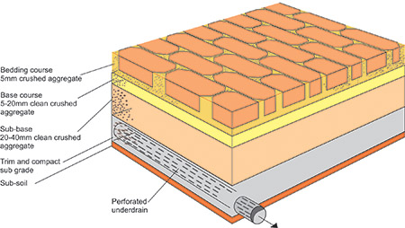 Permeable-paving-illustration