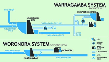 Warragamba and Woronora system schematic