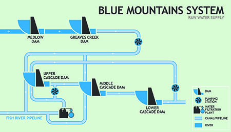 Blue Mountains system schematic