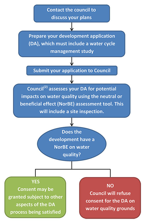 Da case study building a home with a on site wastewater for Flowchart for building a house